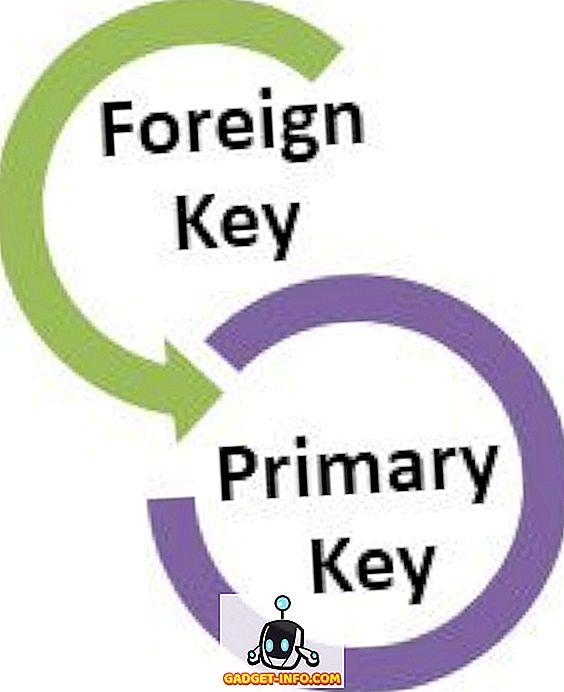 skirtumas tarp - Skirtumas tarp pirminio ir užsienio raktų DBVS