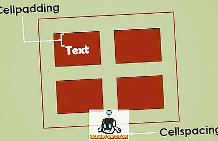 Starpība starp Cellpadding un Cellspacing