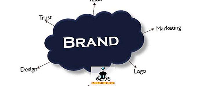 Разница между брендингом и упаковкой