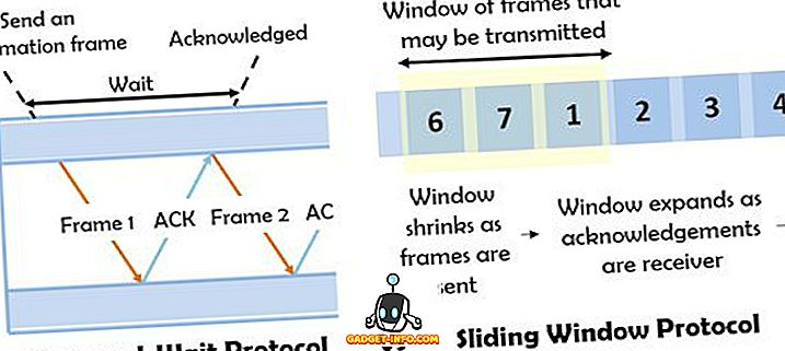الفرق بين Stop-and-Wait Protocol و Sliding Window Protocol