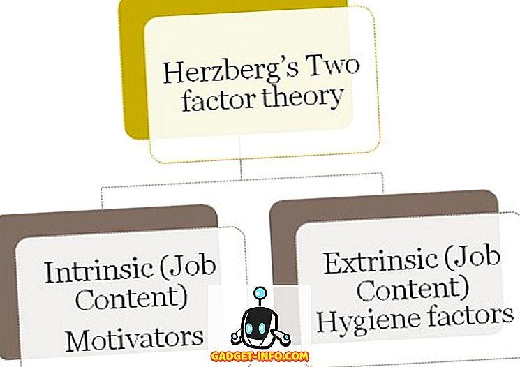 Diferença Entre As Teorias De Motivação De Maslow E Herzberg