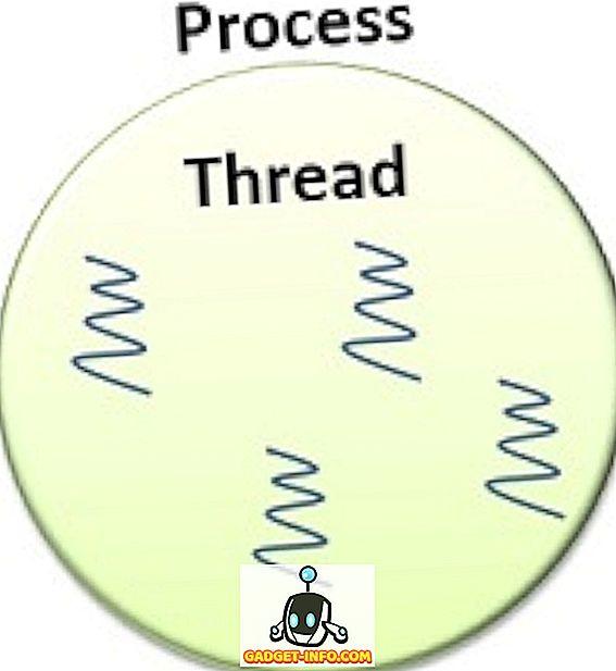 Forskel mellem proces og tråd i Java