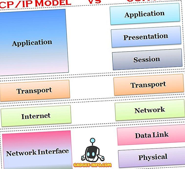 Unterschied zwischen TCP / IP und OSI-Modell