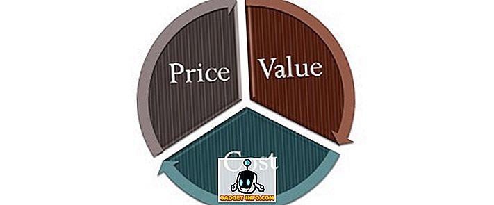 razlika između: Razlika između cijene, cijene i vrijednosti