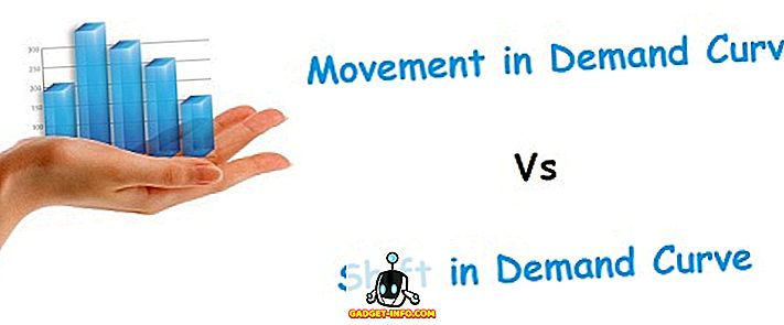 Forskel mellem bevægelse og skift i efterspørgselskurve