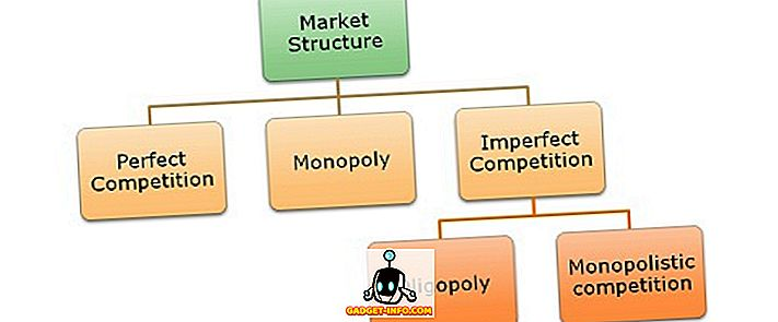 vahe: Erinevus täiusliku konkurentsi ja monopolistliku konkurentsi vahel