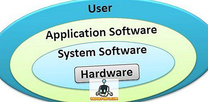 ความแตกต่างระหว่าง - ความแตกต่างระหว่างซอฟต์แวร์ระบบและซอฟต์แวร์แอปพลิเคชัน