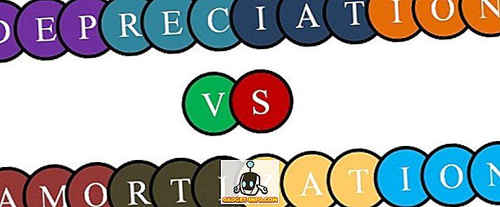 Rozdiel medzi odpismi a amortizáciou