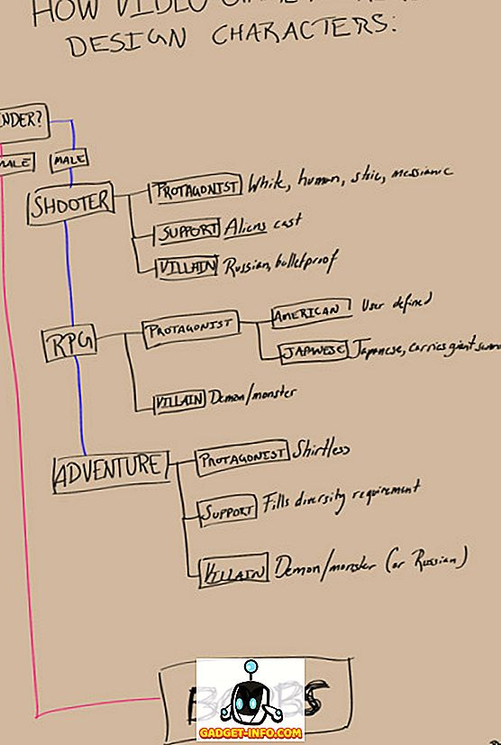 zabavo - Če ste Geek, boste ljubezen teh Funny Flowcharts