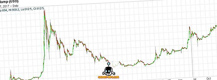 Kann ich Bitcoin verwenden, um Dinge in Indien zu kaufen?