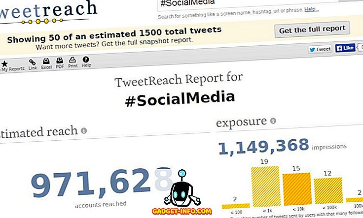 sociale media: Top 5 gratis Twitter Hashtag Analytics-tools