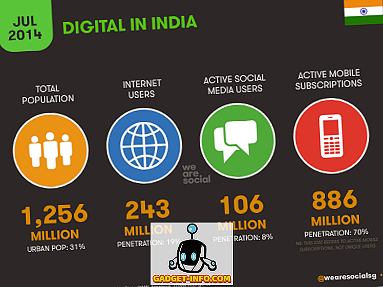 Indické sociální média, mobilní a internetové využití statistiky, které by měl každý Marketer vědět (2014)
