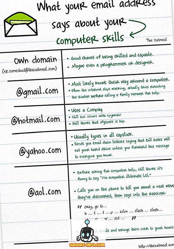 Was sagt Ihre Email-ID über Sie aus?