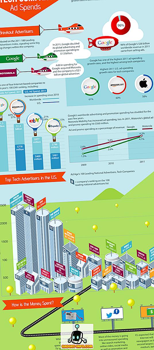 التكنولوجيا - الشركات التقنية التي تنفق معظم إعلاناتها في عام 2011 [رسم توضيحي]