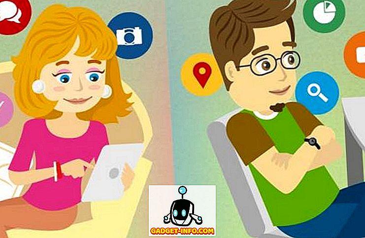 Kuidas erinevad mehed ja naised kasutavad sotsiaalmeediat ja nutitelefone (Infographic)
