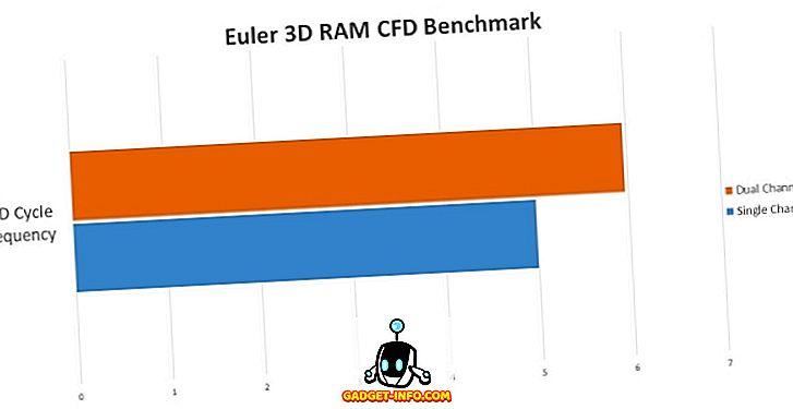 dual channel ram vs single benchmark