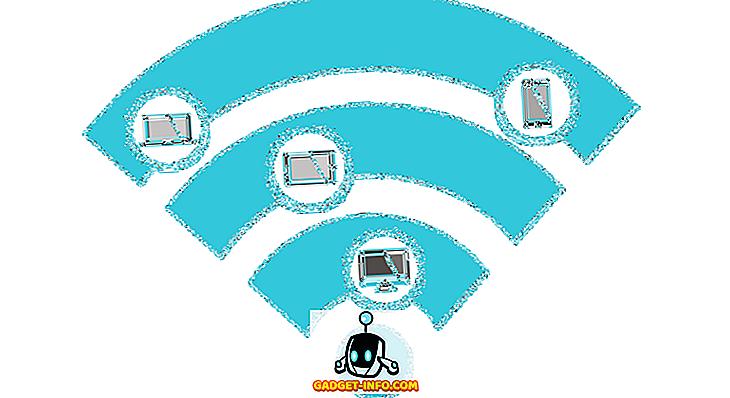 Was ist der Unterschied zwischen WPA2, WPA, WEP, AES und TKIP?